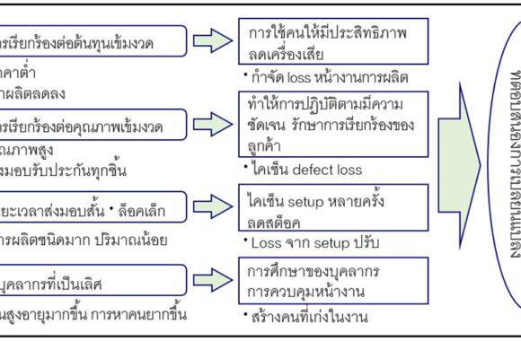 เหตุผลของความจำเป็นต่อ-TPM