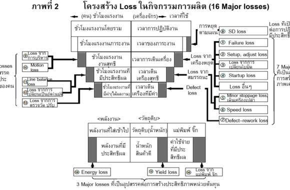 16-Major-losses