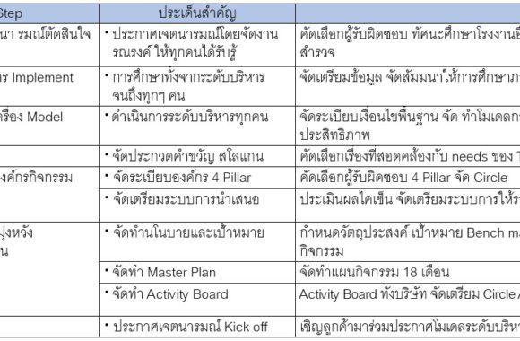 2.การเตรียมการ-Implement-TPM-for-SME