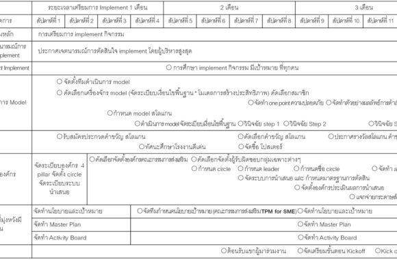 3.การเตรียมการ-Implement-TPM-for-SME