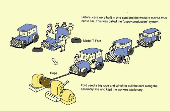 Fords-Invention-of-One-Piece-Production